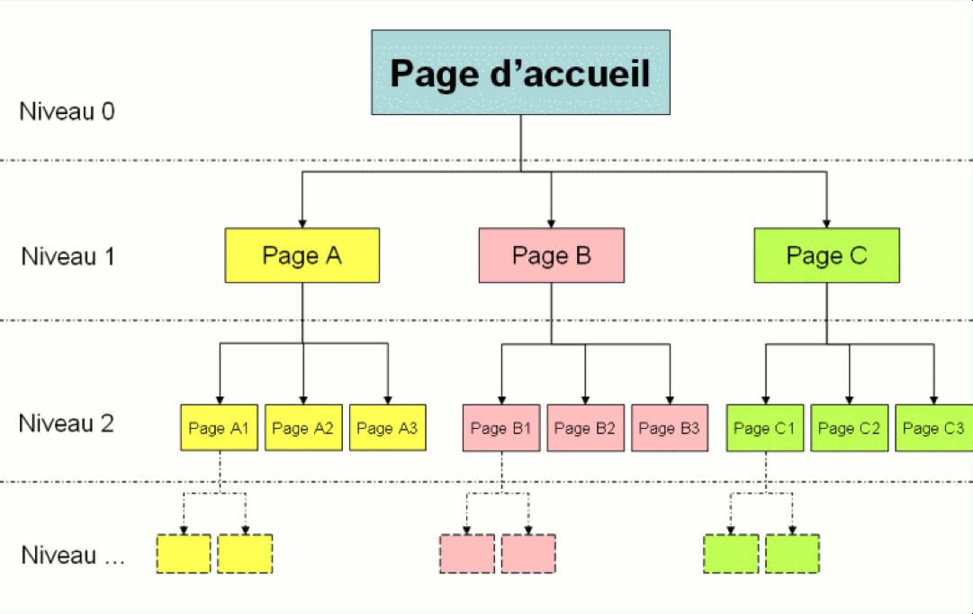 architecture de site web classique