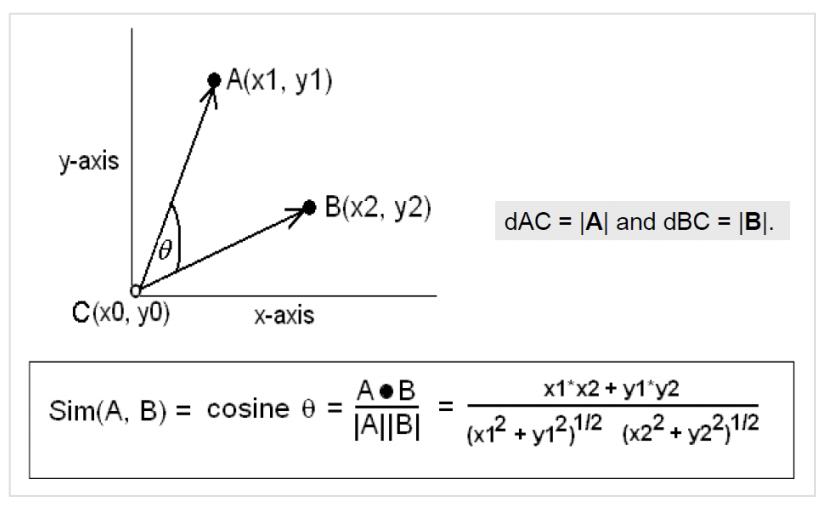 cosinus-salton