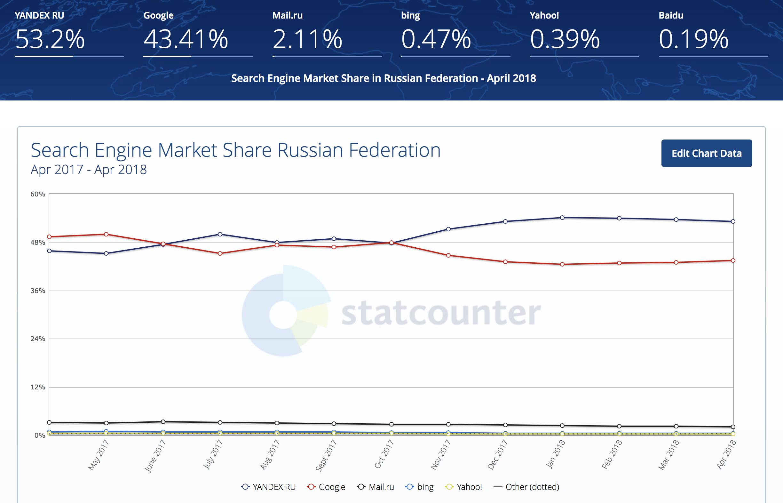 stats-yandex-russie