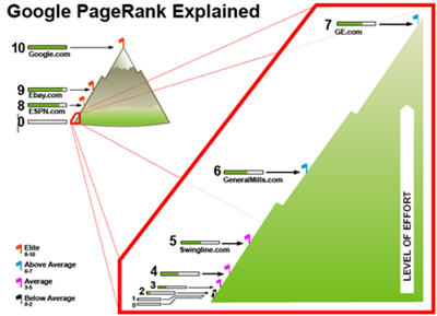 toolbar-pagerank